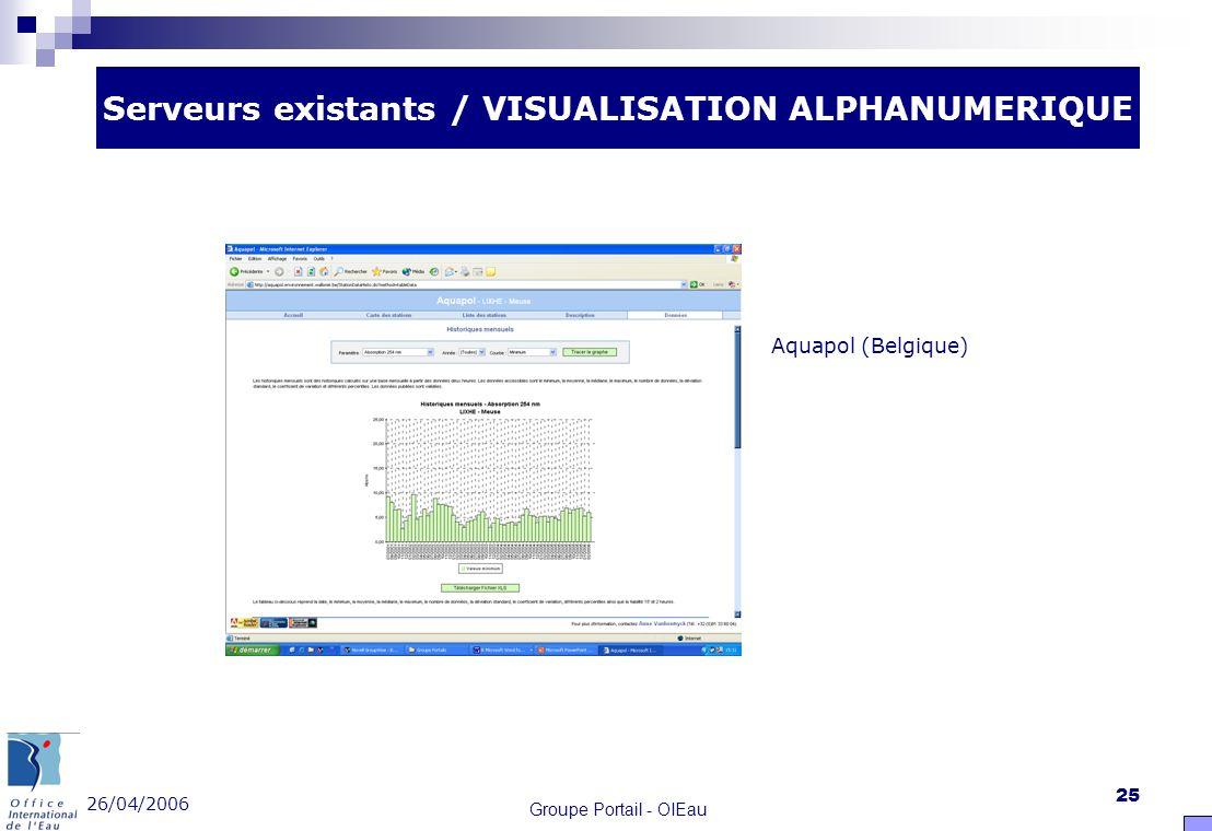 26/04/2006 Groupe Portail - OIEau 25 Serveurs existants / VISUALISATION ALPHANUMERIQUE Aquapol (Belgique)