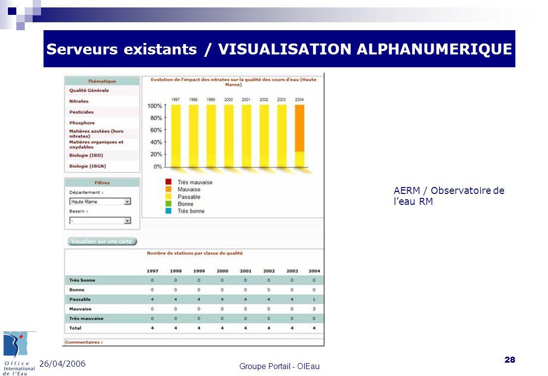 26/04/2006 Groupe Portail - OIEau 28 Serveurs existants / VISUALISATION ALPHANUMERIQUE AERM / Observatoire de leau RM