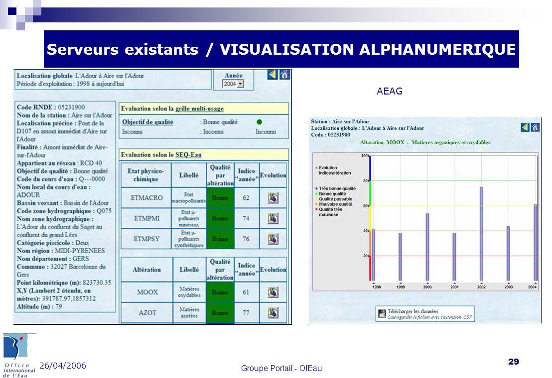 26/04/2006 Groupe Portail - OIEau 29 Serveurs existants / VISUALISATION ALPHANUMERIQUE AEAG