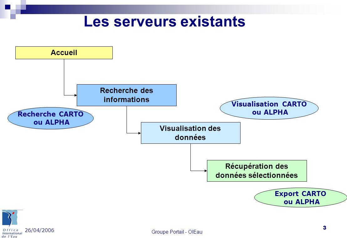 26/04/2006 Groupe Portail - OIEau 3 Les serveurs existants Accueil Recherche des informations Visualisation des données Récupération des données sélec