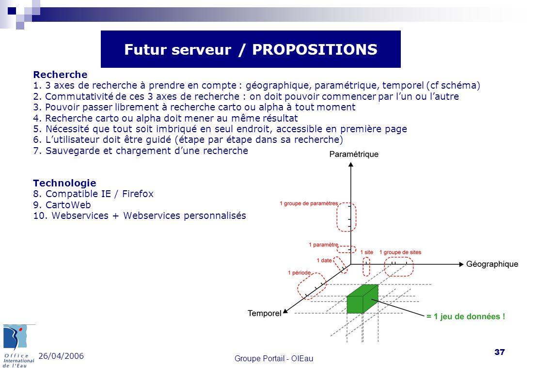26/04/2006 Groupe Portail - OIEau 37 Recherche 1. 3 axes de recherche à prendre en compte : géographique, paramétrique, temporel (cf schéma) 2. Commut