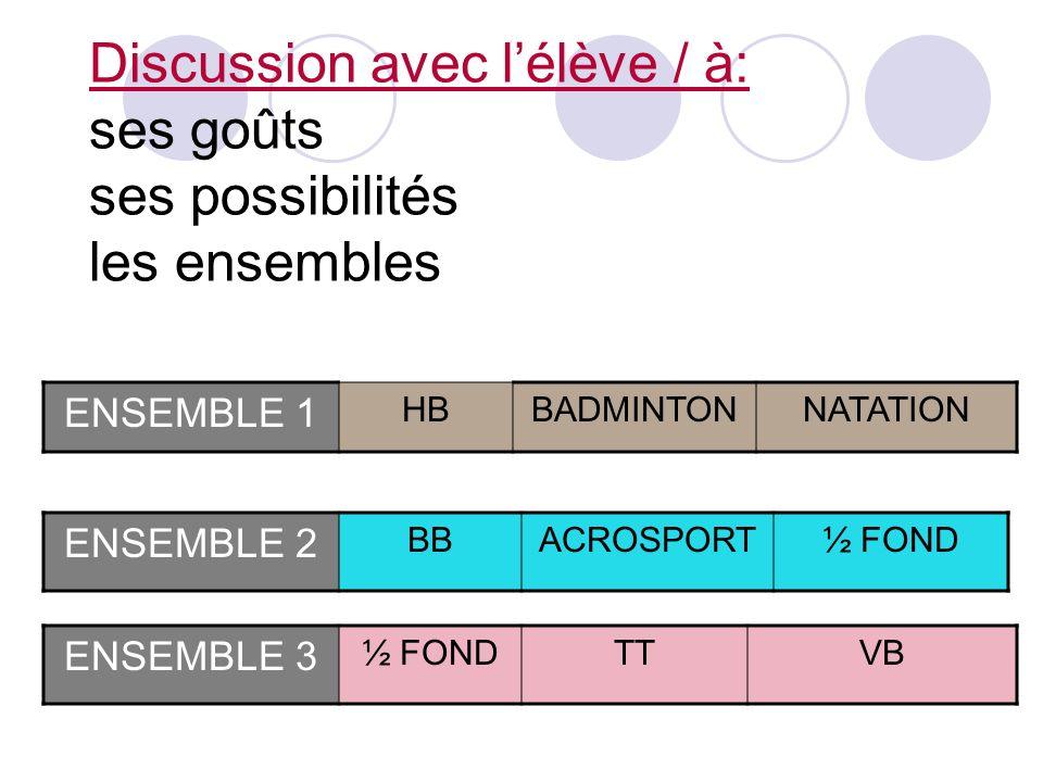 Discussion avec lélève / à: ses goûts ses possibilités les ensembles ENSEMBLE 1 HBBADMINTONNATATION ENSEMBLE 3 ½ FONDTTVB ENSEMBLE 2 BBACROSPORT½ FOND