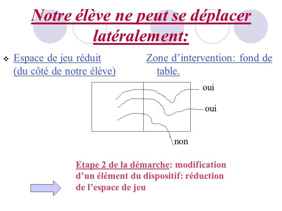 Notre élève ne peut se déplacer latéralement: oui non Etape 2 de la démarche: modification dun élément du dispositif: réduction de lespace de jeu Espa