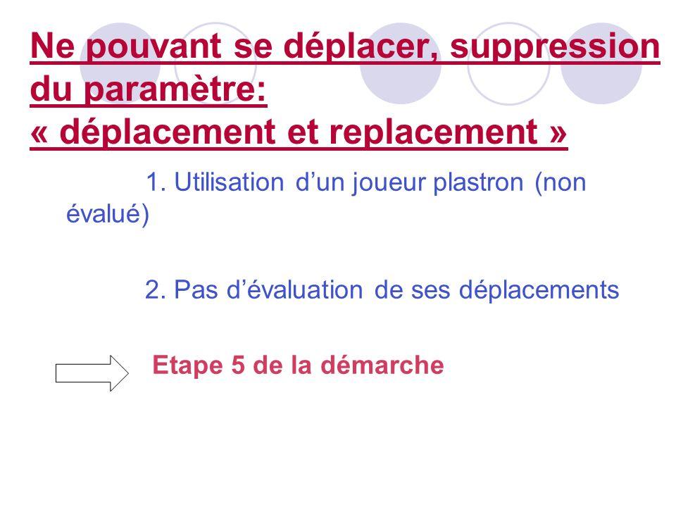 Ne pouvant se déplacer, suppression du paramètre: « déplacement et replacement » 1. Utilisation dun joueur plastron (non évalué) 2. Pas dévaluation de