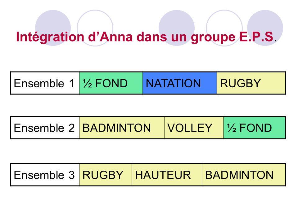 Intégration dAnna dans un groupe E.P.S. Ensemble 1½ FONDNATATIONRUGBY Ensemble 2BADMINTONVOLLEY½ FOND Ensemble 3RUGBYHAUTEURBADMINTON