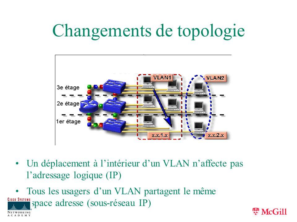 Changements de topologie Un déplacement à lintérieur dun VLAN naffecte pas ladressage logique (IP) Tous les usagers dun VLAN partagent le même espace
