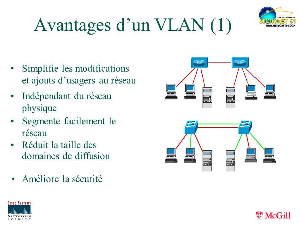 Avantages dun VLAN (1) Réduit la taille des domaines de diffusion Simplifie les modifications et ajouts dusagers au réseau Segmente facilement le rése
