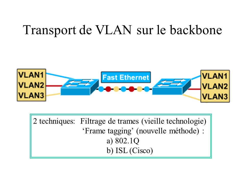Transport de VLAN sur le backbone 2 techniques: Filtrage de trames (vieille technologie) Frame tagging (nouvelle méthode) : a) 802.1Q b) ISL (Cisco)