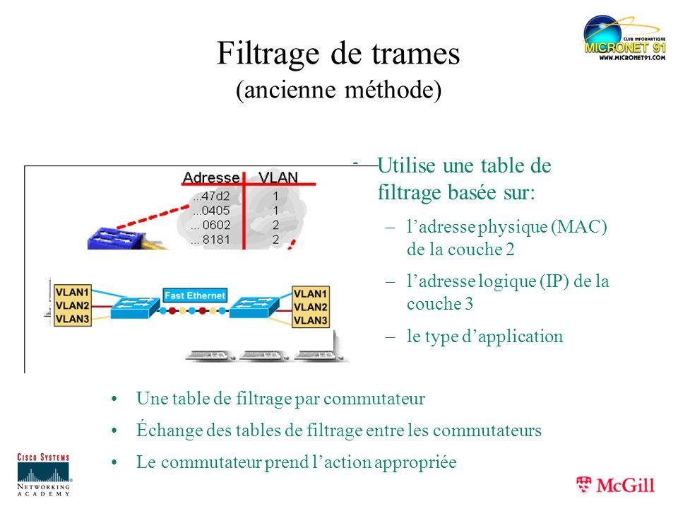 Filtrage de trames (ancienne méthode) Utilise une table de filtrage basée sur: –ladresse physique (MAC) de la couche 2 –ladresse logique (IP) de la co