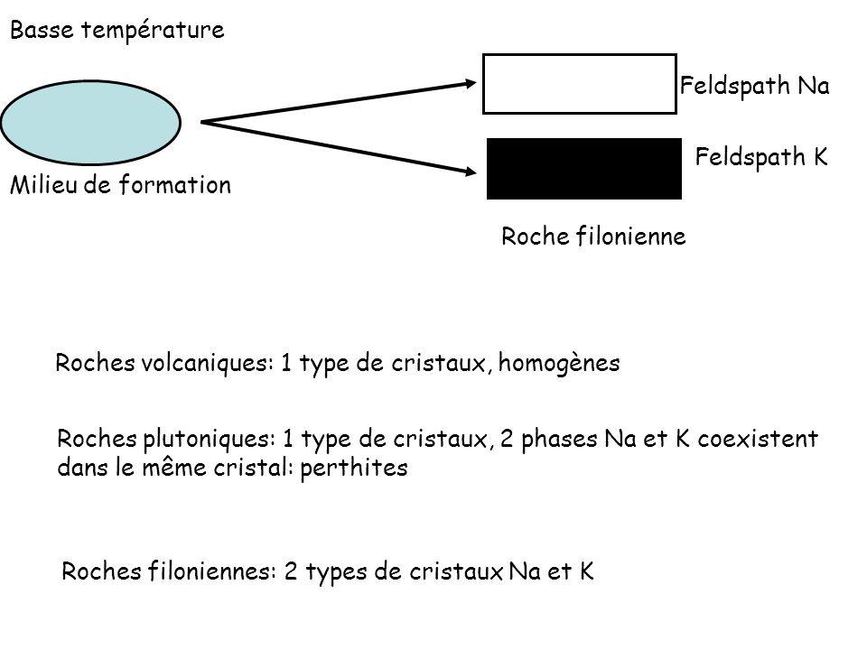 Basse température Milieu de formation Feldspath K Feldspath Na Roche filonienne Roches volcaniques: 1 type de cristaux, homogènes Roches plutoniques:
