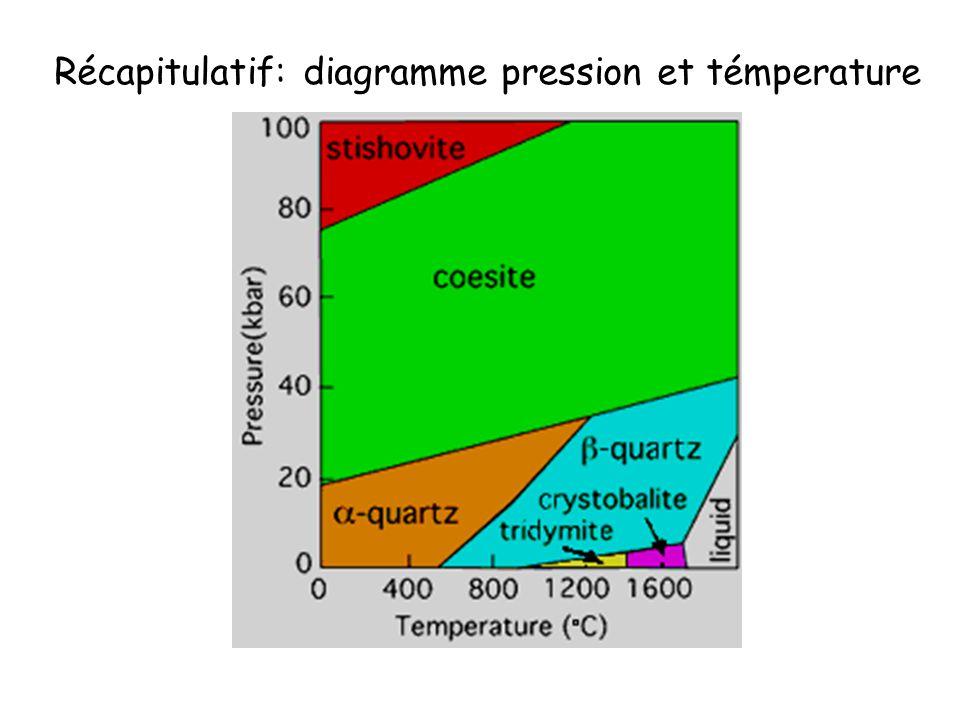 Si le quartz est laiteux = impuretés sous forme de bulles de gaz ou de liquide (CO 2, H 2 O, NaCl) ou sous forme dinclusions dautres minéraux: Rutile = cheveux de Vénus (TiO2) Dumortiérite (rose) = quartz rose Forme macroscopiques du quartz