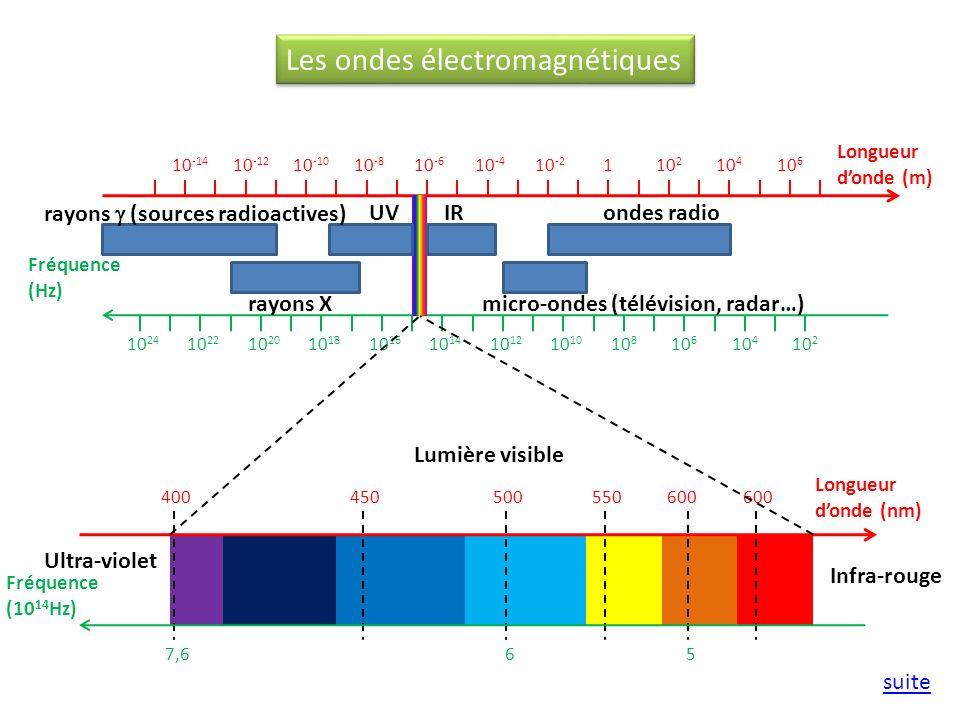 Longueur donde (m) Fréquence (Hz) 10 -14 10 -12 10 -10 10 -8 10 -6 10 -4 10 -2 110 2 10 4 10 6 10 24 10 22 10 20 10 18 10 16 10 14 10 1210 10 8 10 6 1