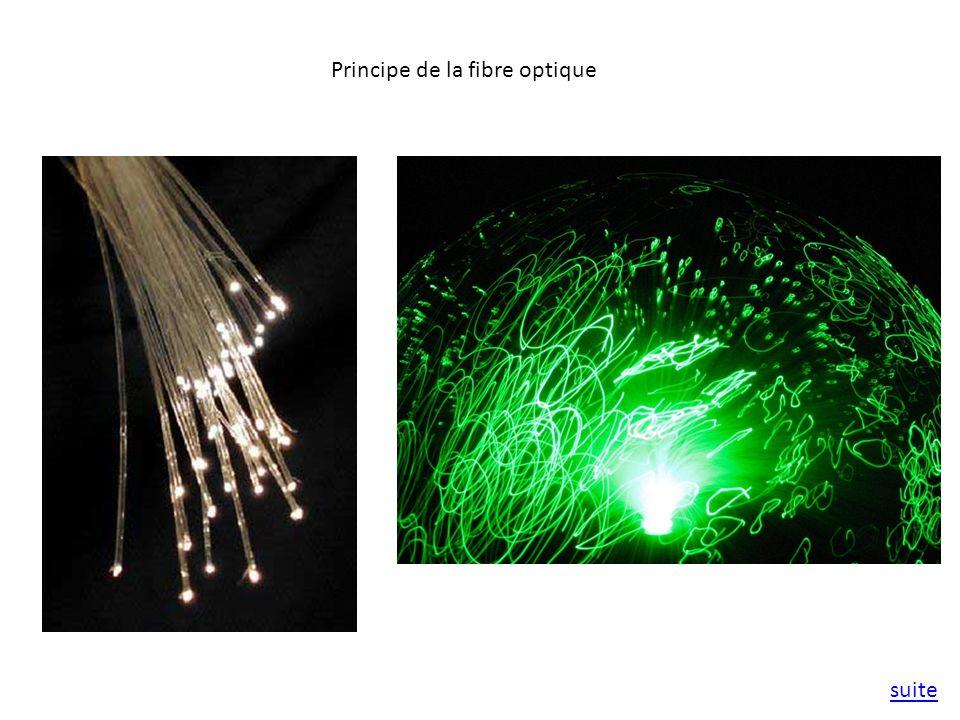 Principe de la fibre optique suite
