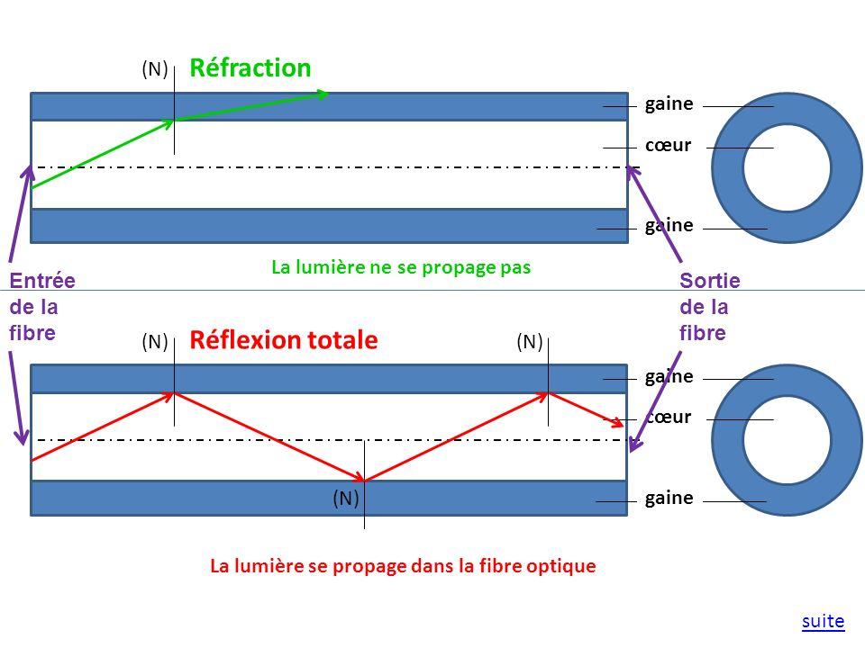 cœur gaine (N) Réfraction cœur gaine (N) Réflexion totale (N) La lumière ne se propage pas La lumière se propage dans la fibre optique suite Entrée de