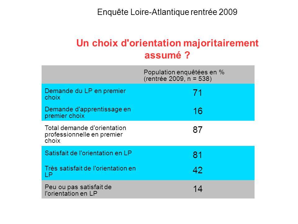 Enquête Loire-Atlantique rentrée 2009 Le bac pro 3 ans comme compromis entre inappétence scolaire et ambition sociale .