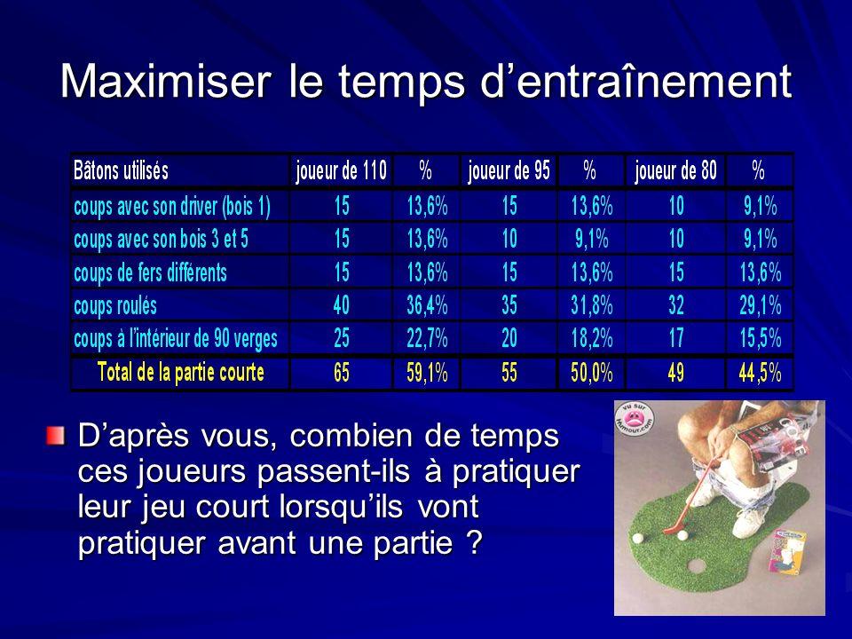 Maximiser le temps dentraînement Daprès vous, combien de temps ces joueurs passent-ils à pratiquer leur jeu court lorsquils vont pratiquer avant une partie