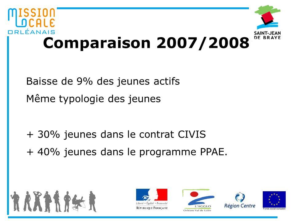 Comparaison 2007/2008 Baisse de 9% des jeunes actifs Même typologie des jeunes + 30% jeunes dans le contrat CIVIS + 40% jeunes dans le programme PPAE.