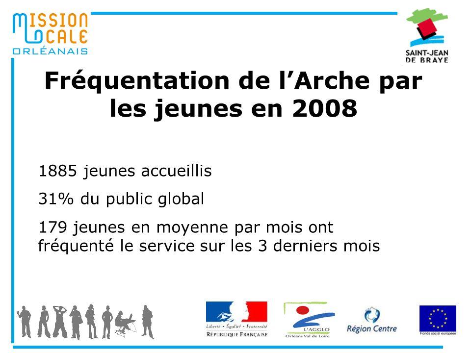 Fréquentation de lArche par les jeunes en 2008 1885 jeunes accueillis 31% du public global 179 jeunes en moyenne par mois ont fréquenté le service sur