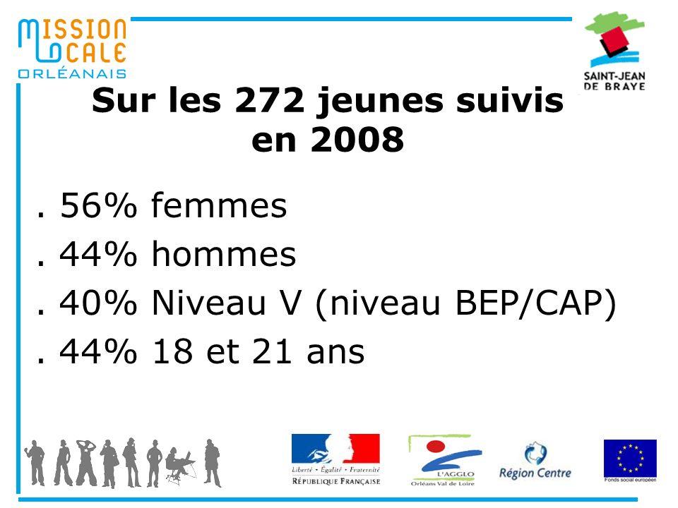 Sur les 272 jeunes suivis en 2008. 56% femmes. 44% hommes. 40% Niveau V (niveau BEP/CAP). 44% 18 et 21 ans