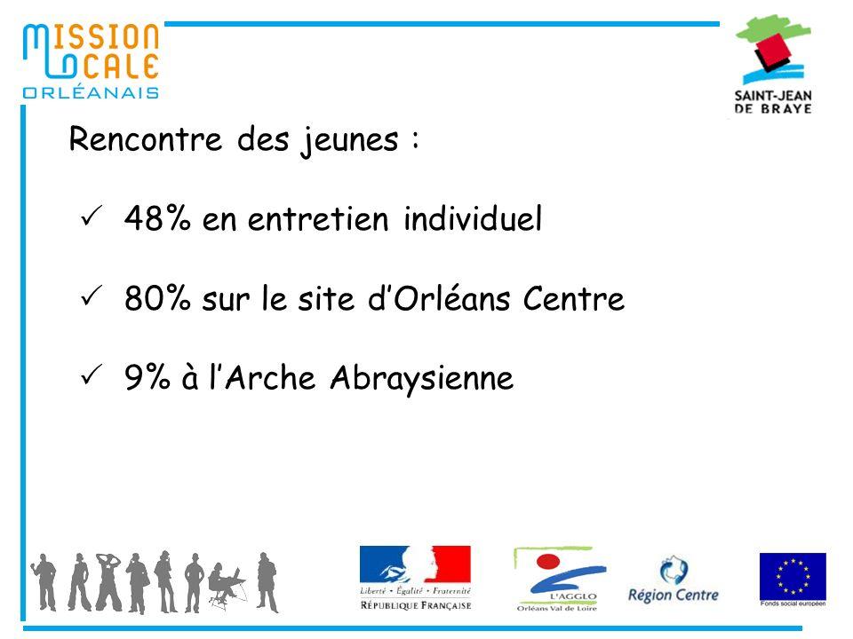 Rencontre des jeunes : 48% en entretien individuel 80% sur le site dOrléans Centre 9% à lArche Abraysienne