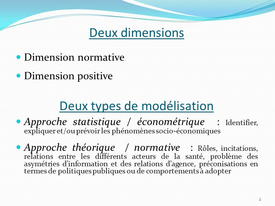 Deux dimensions Dimension normative Dimension positive Approche statistique / économétrique : Identifier, expliquer et/ou prévoir les phénomènes socio