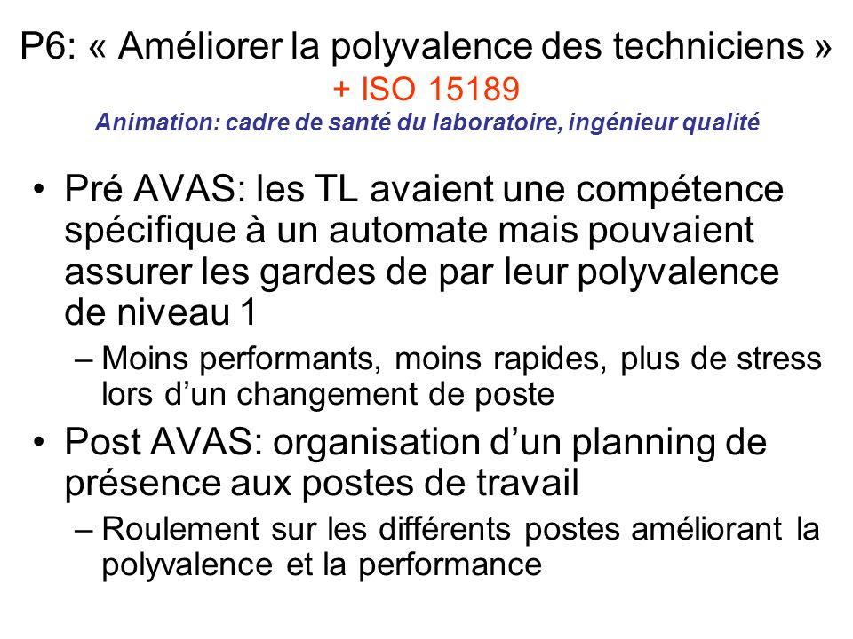 P6: « Améliorer la polyvalence des techniciens » + ISO 15189 Animation: cadre de santé du laboratoire, ingénieur qualité Pré AVAS: les TL avaient une