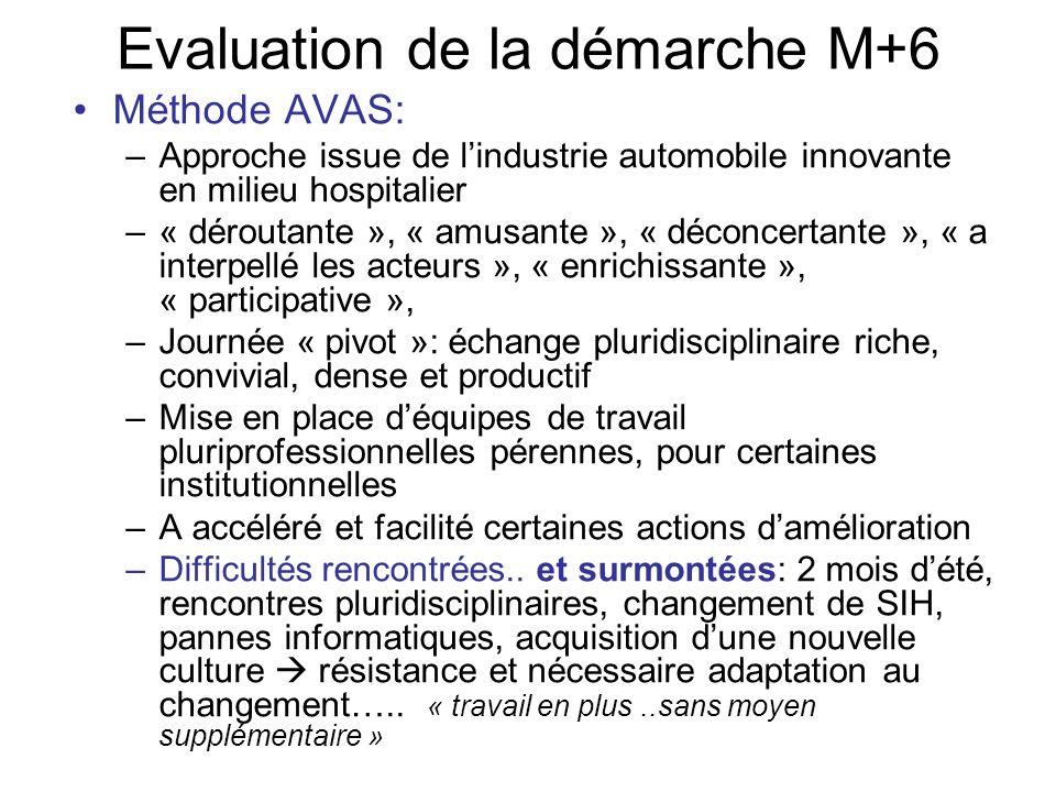 Evaluation de la démarche M+6 Méthode AVAS: –Approche issue de lindustrie automobile innovante en milieu hospitalier –« déroutante », « amusante », «