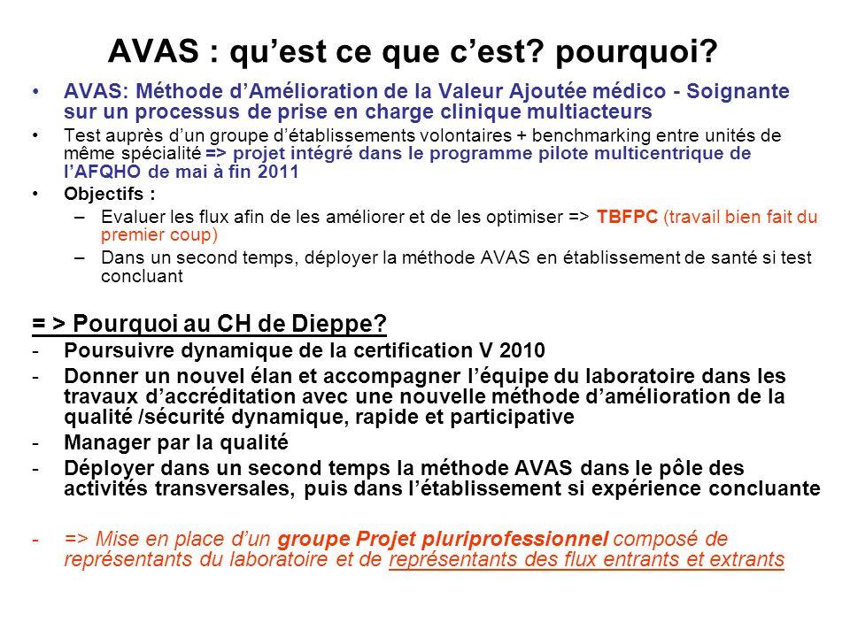 AVAS et laccréditation AVAS menée conjointement et en cohérence avec la démarche daccréditation ISO 15189 Lingénieur qualité a été intégré dans la démarche dès son arrivée en août 2011 AVAS a été le moyen de faire avancer plus vite des axes de laccréditation
