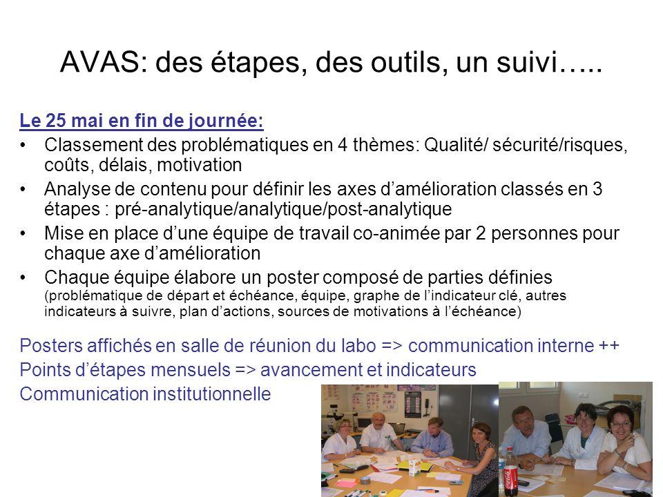 AVAS: des étapes, des outils, un suivi….. Le 25 mai en fin de journée: Classement des problématiques en 4 thèmes: Qualité/ sécurité/risques, coûts, dé