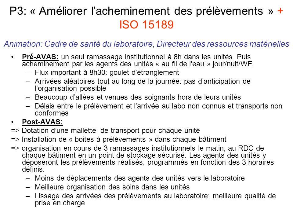 P3: « Améliorer lacheminement des prélèvements » + ISO 15189 Animation: Cadre de santé du laboratoire, Directeur des ressources matérielles Pré-AVAS: