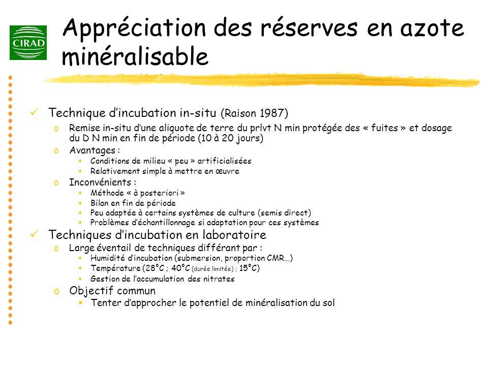 Appréciation des réserves en azote minéralisable Technique dincubation in-situ (Raison 1987) oRemise in-situ dune aliquote de terre du prlvt N min pro