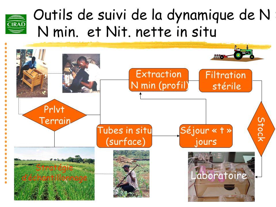 Outils de suivi de la dynamique de N : N min. et Nit. nette in situ Laboratoire Filtration stérile Stock Tubes in situ (surface) Séjour « t » jours Pr