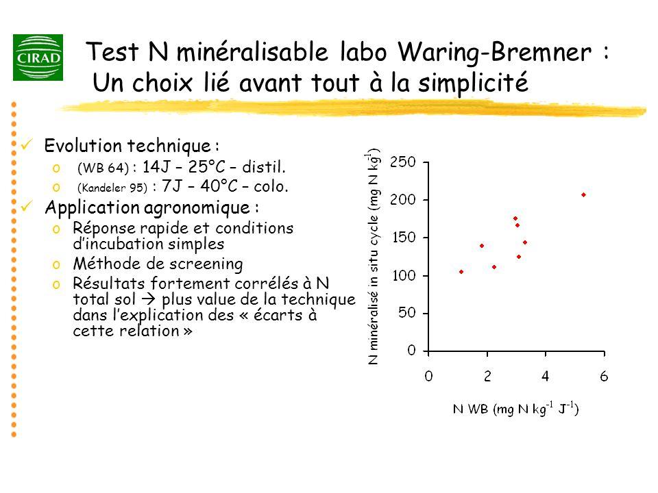 Test N minéralisable labo Waring-Bremner : Un choix lié avant tout à la simplicité Evolution technique : o (WB 64) : 14J – 25°C – distil. o (Kandeler