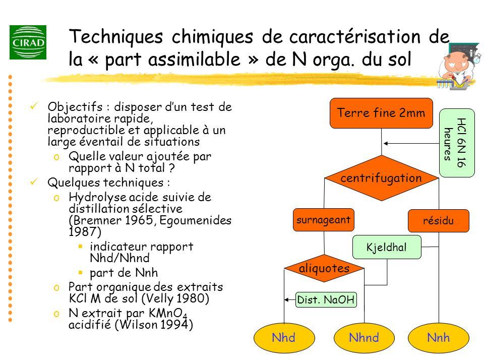 Techniques chimiques de caractérisation de la « part assimilable » de N orga. du sol Objectifs : disposer dun test de laboratoire rapide, reproductibl