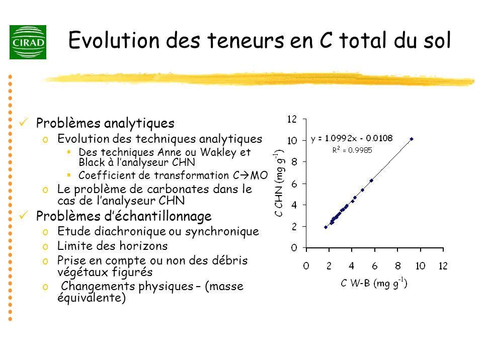 Evolution des teneurs en C total du sol Problèmes analytiques oEvolution des techniques analytiques Des techniques Anne ou Wakley et Black à lanalyseu