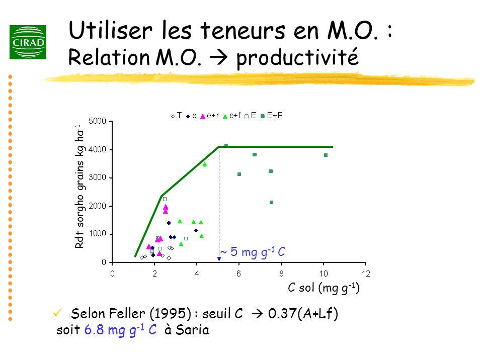 Utiliser les teneurs en M.O. : Relation M.O. productivité Selon Feller (1995) : seuil C 0.37(A+Lf) soit 6.8 mg g -1 C à Saria Rdt sorgho grains kg ha