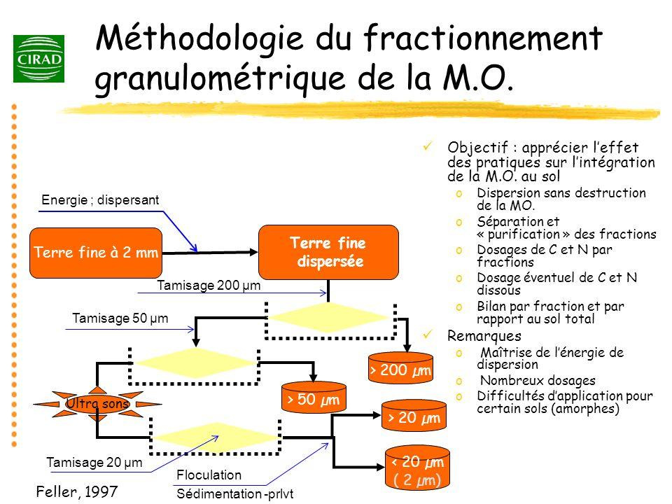 Répartition du C organique par fractions de sol sous divers couverts au Burkina Faso < 20 µm20-50 µ50-200 µ> 200 µm savaneCult-MOCult+MO Turn-over M.O.S dans les fractions de sols et agrégats ( in Carter,1996 ) Type résiduTurn-over (années) Fractions Résidus0.5 - 2 Biom.