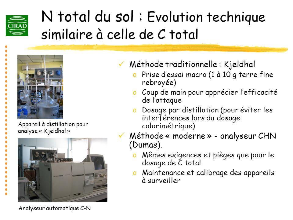 N total du sol : Evolution technique similaire à celle de C total Méthode traditionnelle : Kjeldhal oPrise dessai macro (1 à 10 g terre fine rebroyée)