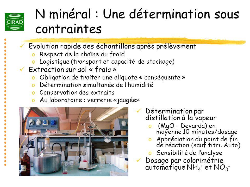 N minéral : Une détermination sous contraintes Evolution rapide des échantillons après prélèvement oRespect de la chaîne du froid oLogistique (transpo