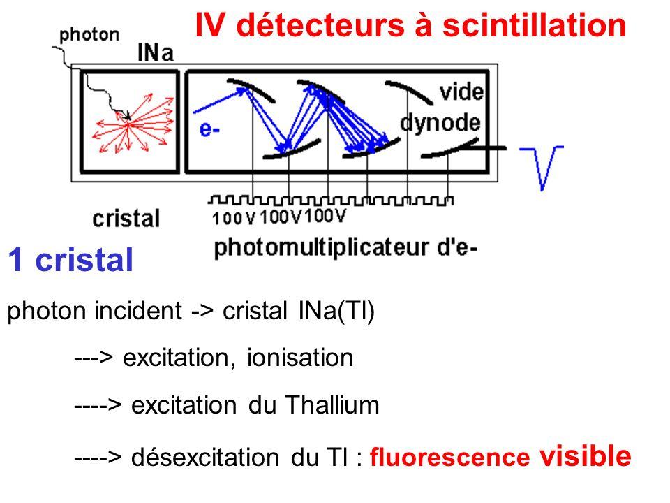 IV détecteurs à scintillation 1 cristal photon incident -> cristal INa(Tl) ---> excitation, ionisation ----> excitation du Thallium ----> désexcitatio