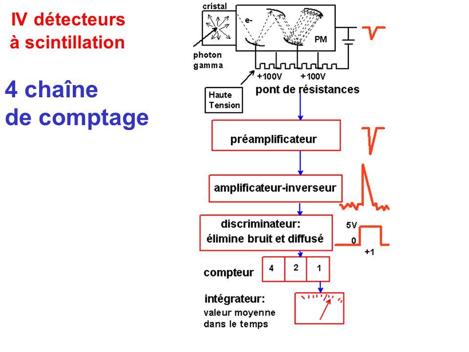 IV détecteurs à scintillation 4 chaîne de comptage