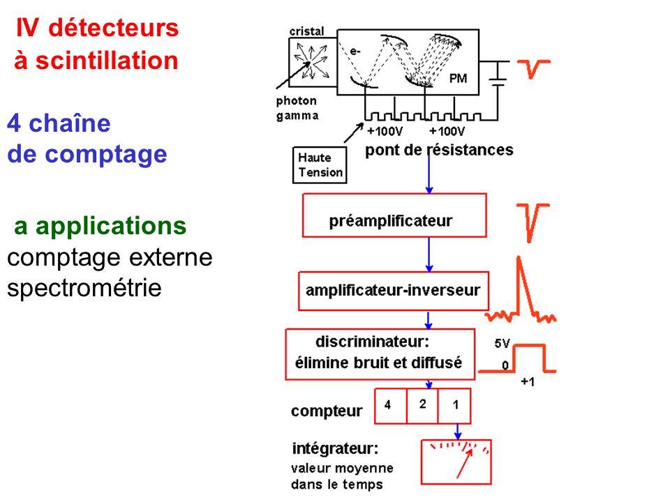 IV détecteurs à scintillation 4 chaîne de comptage a applications comptage externe spectrométrie