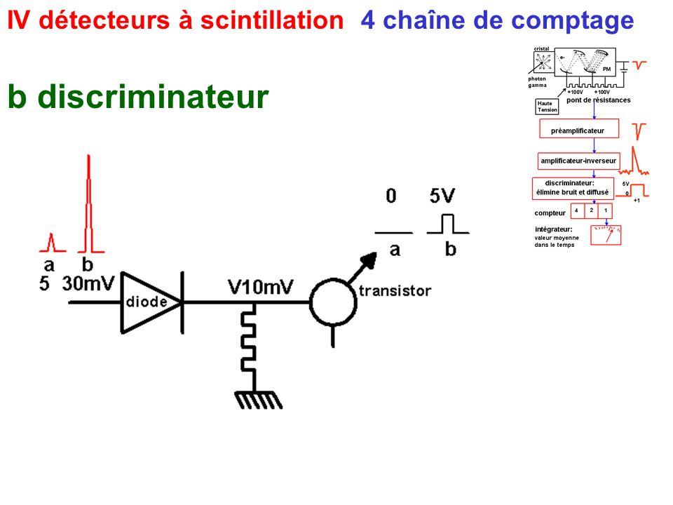 IV détecteurs à scintillation 4 chaîne de comptage b discriminateur