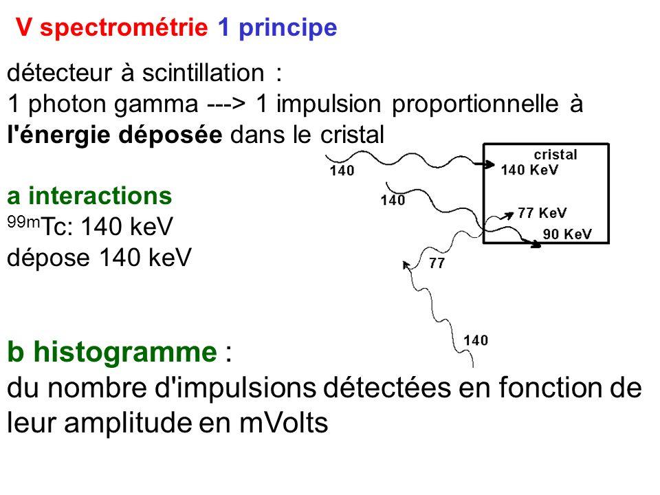 V spectrométrie 1 principe détecteur à scintillation : 1 photon gamma ---> 1 impulsion proportionnelle à l'énergie déposée dans le cristal a interacti