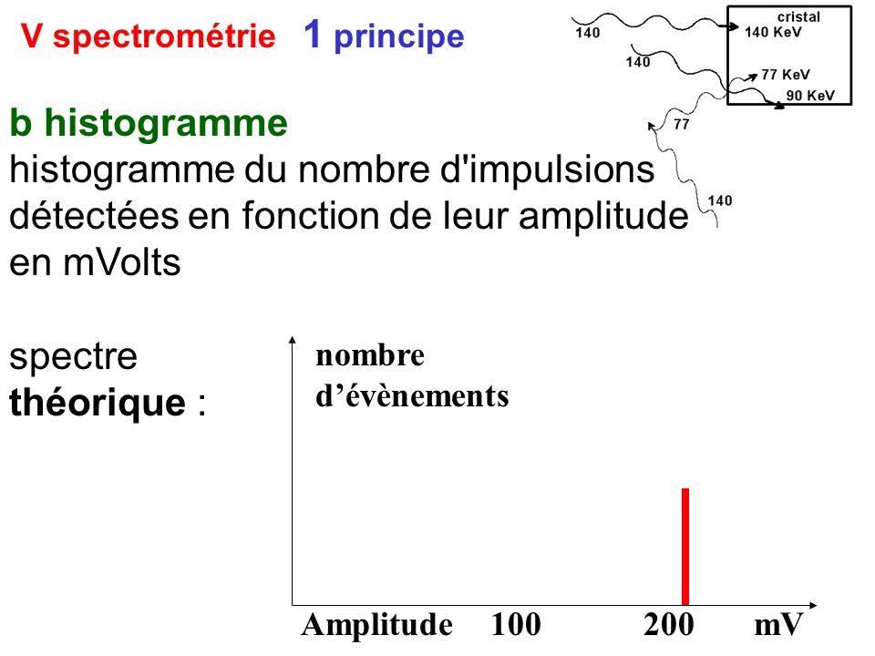 V spectrométrie 1 principe b histogramme histogramme du nombre d'impulsions détectées en fonction de leur amplitude en mVolts spectre théorique : nomb