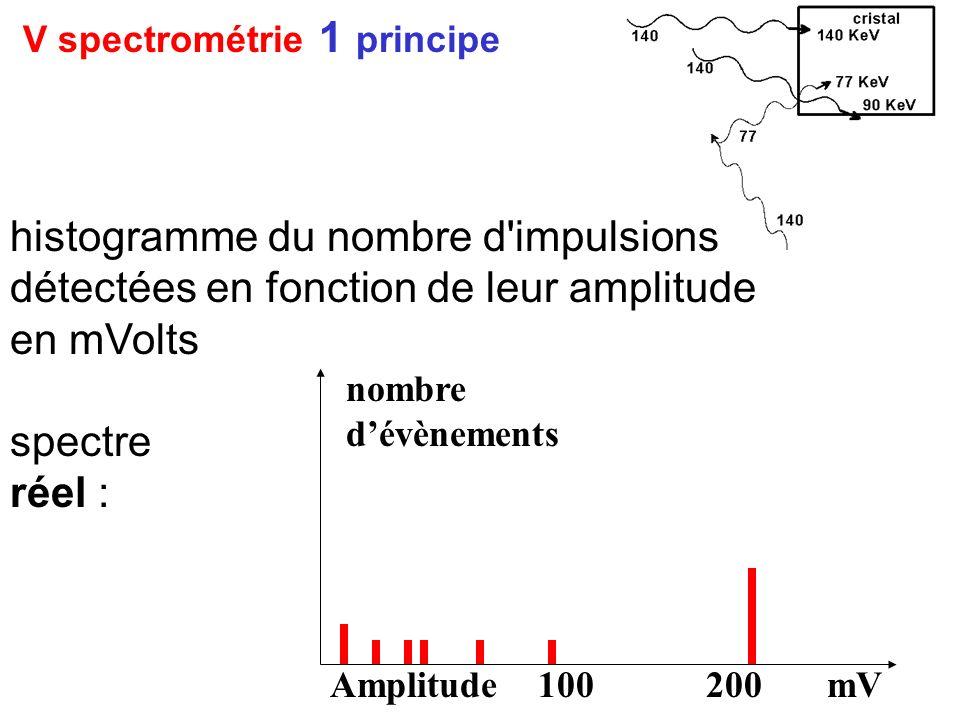 V spectrométrie 1 principe histogramme du nombre d'impulsions détectées en fonction de leur amplitude en mVolts spectre réel : nombre dévènements Ampl