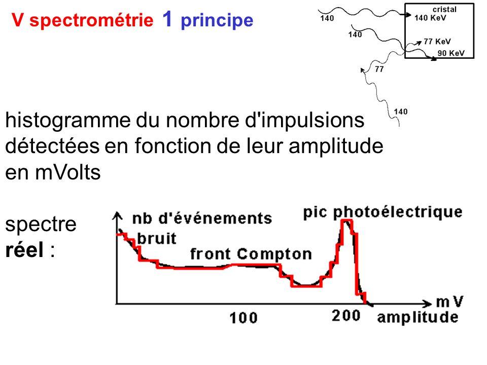 V spectrométrie 1 principe histogramme du nombre d'impulsions détectées en fonction de leur amplitude en mVolts spectre réel :