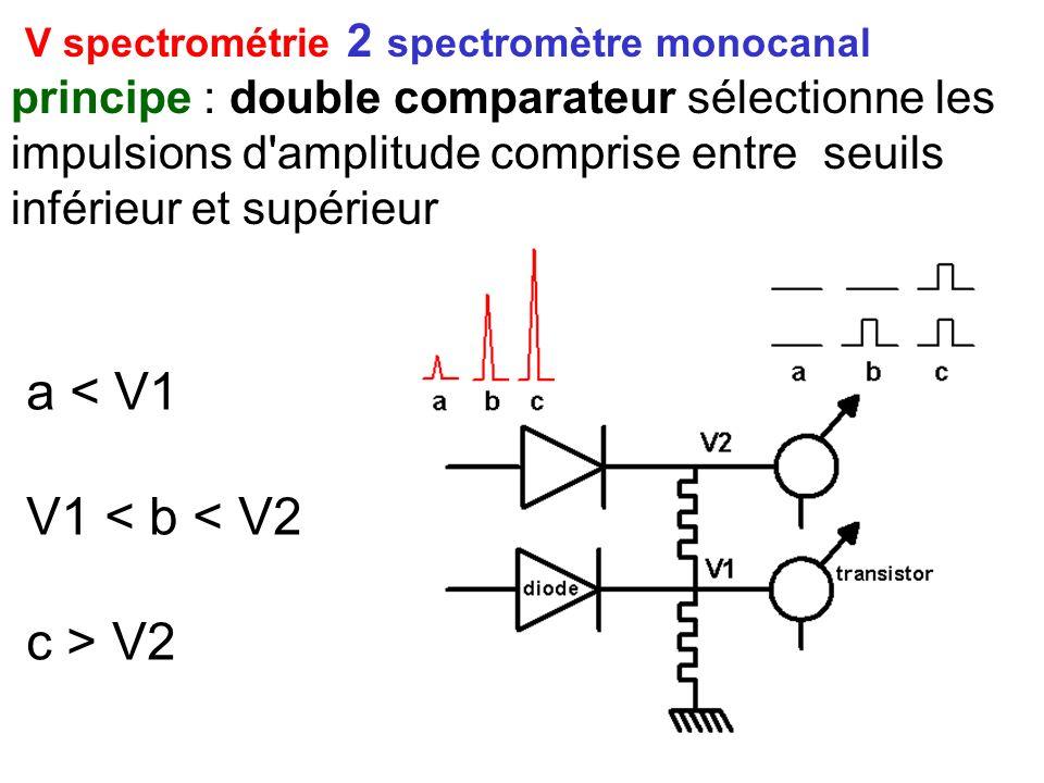 V spectrométrie 2 spectromètre monocanal principe : double comparateur sélectionne les impulsions d'amplitude comprise entre seuils inférieur et supér