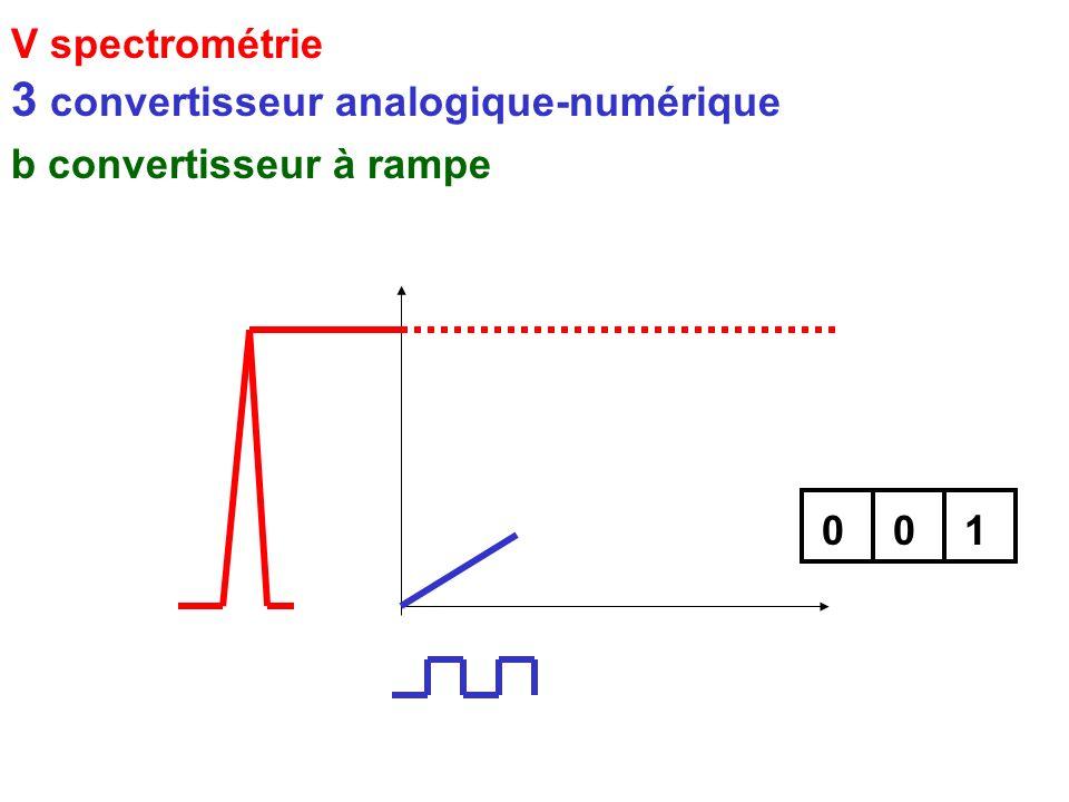 V spectrométrie 3 convertisseur analogique-numérique b convertisseur à rampe 001