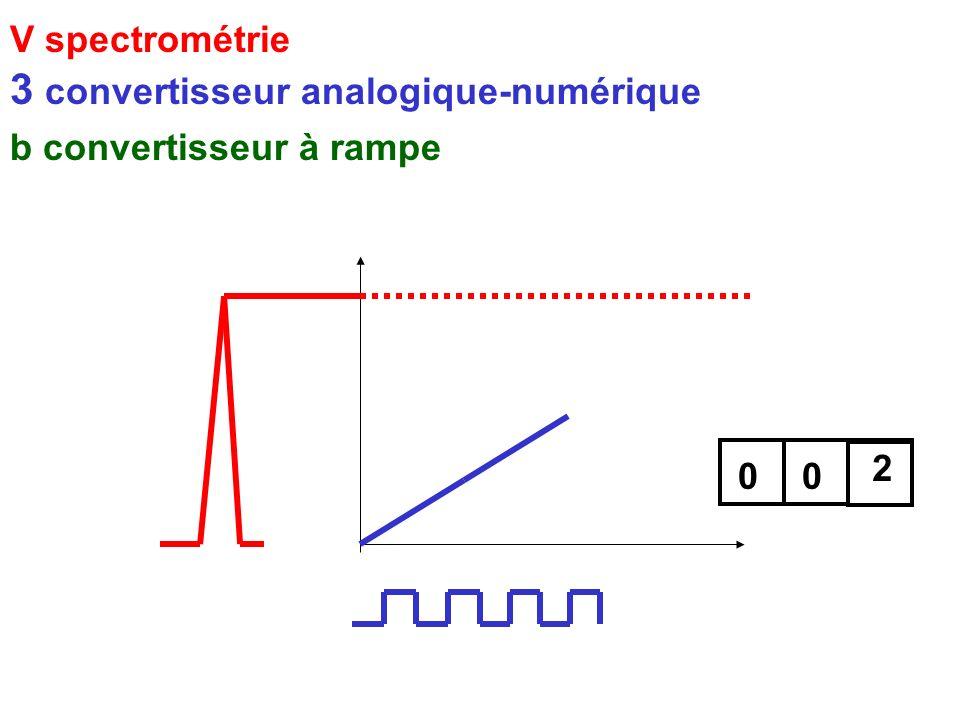 V spectrométrie 3 convertisseur analogique-numérique b convertisseur à rampe 001 2 2